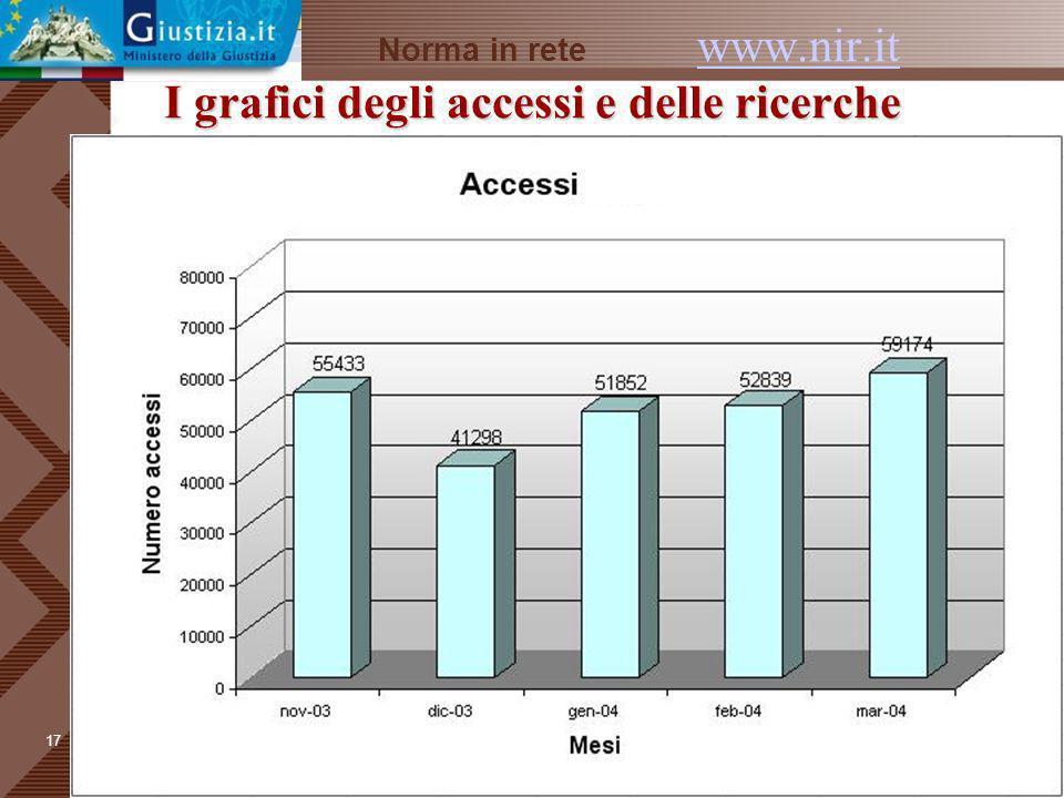Norma in rete www.nir.it I grafici degli accessi e delle ricerche