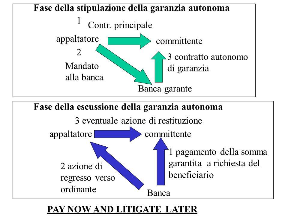Fase della escussione della garanzia autonoma