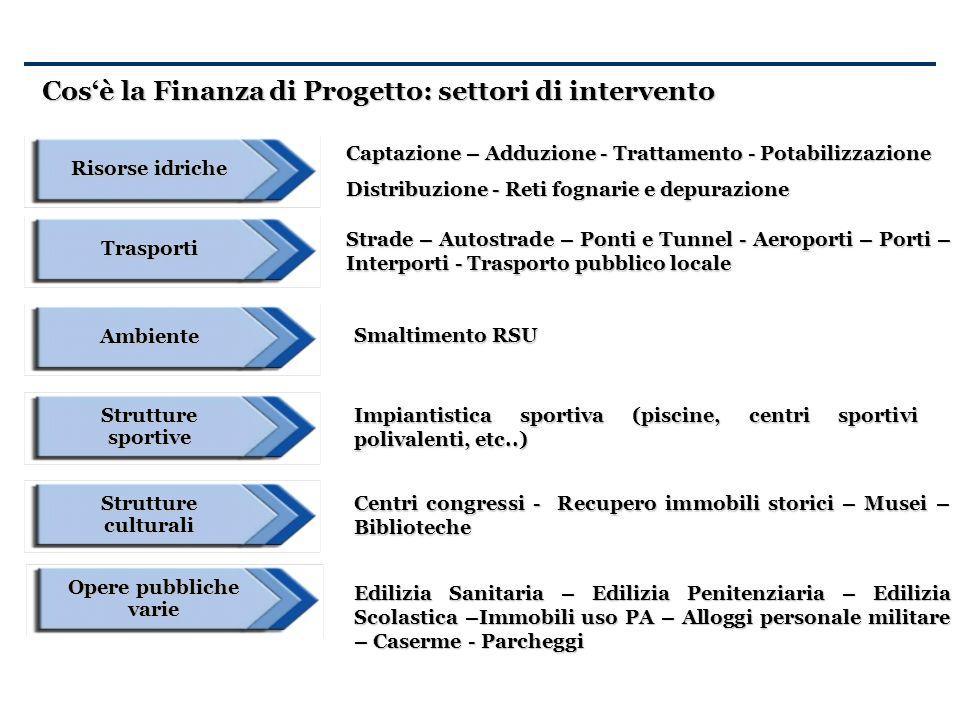 Cos'è la Finanza di Progetto: settori di intervento