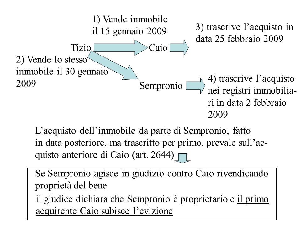 1) Vende immobile il 15 gennaio 2009. 3) trascrive l'acquisto in. data 25 febbraio 2009. Tizio. Caio.