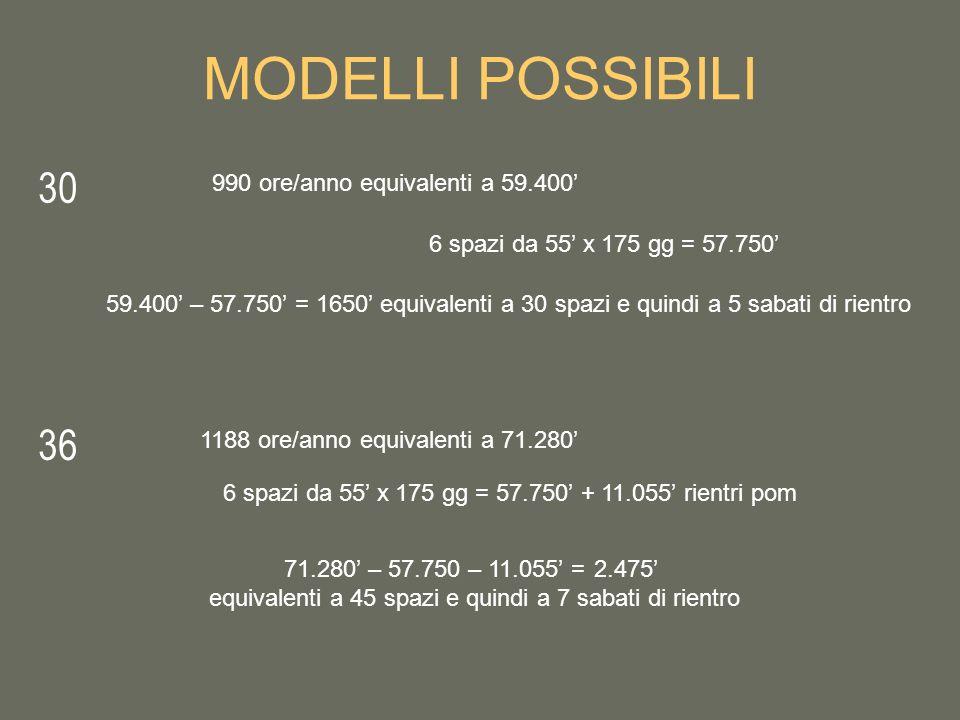 MODELLI POSSIBILI 30 36 990 ore/anno equivalenti a 59.400'