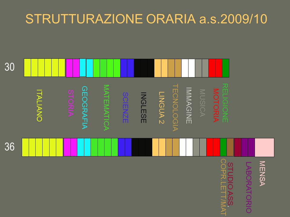 STRUTTURAZIONE ORARIA a.s.2009/10