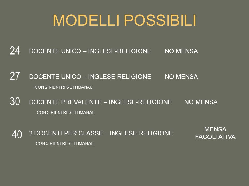 MODELLI POSSIBILI 24 27 30 40 DOCENTE UNICO – INGLESE-RELIGIONE