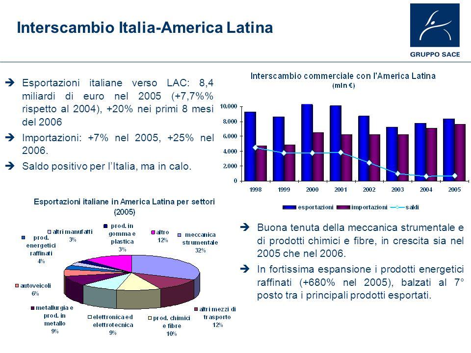 Interscambio Italia-America Latina