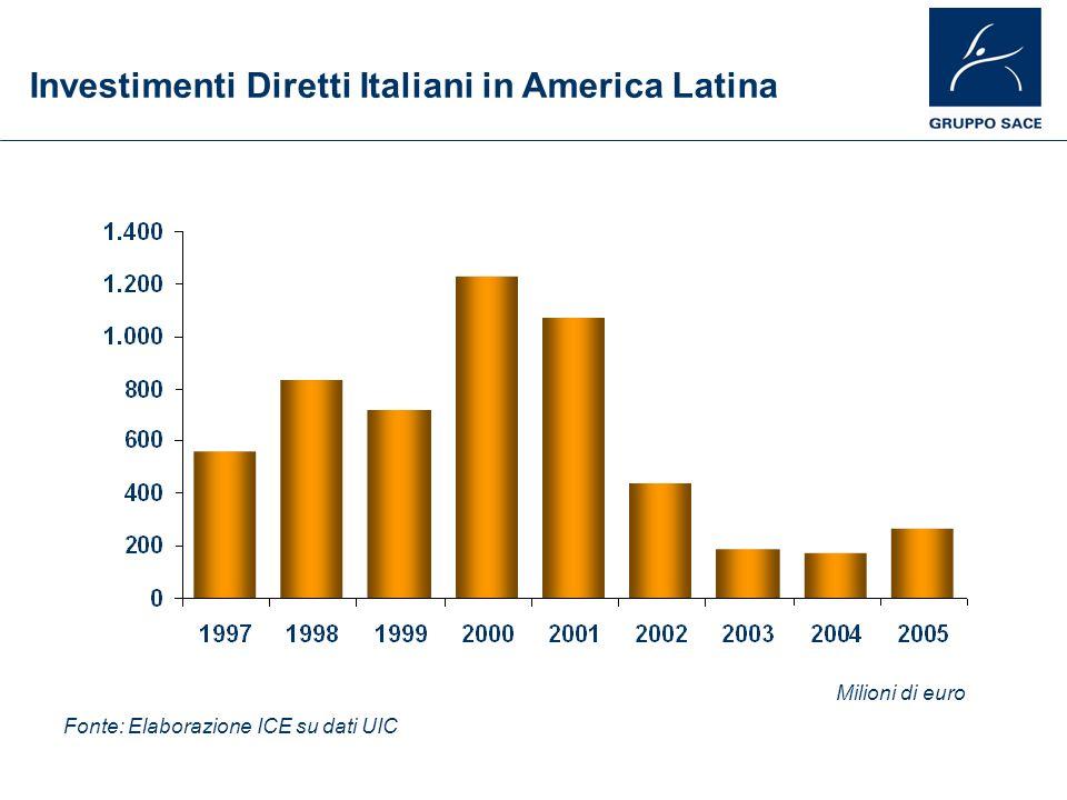 Investimenti Diretti Italiani in America Latina