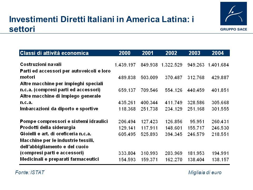 Investimenti Diretti Italiani in America Latina: i settori