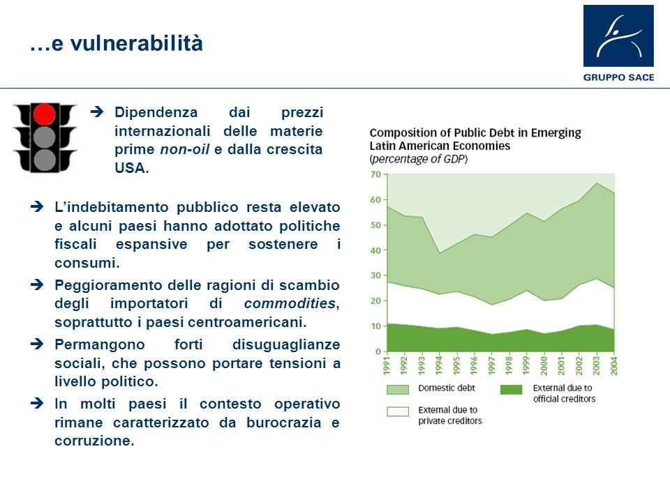…e vulnerabilità Dipendenza dai prezzi internazionali delle materie prime non-oil e dalla crescita USA.