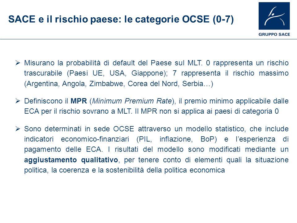 SACE e il rischio paese: le categorie OCSE (0-7)