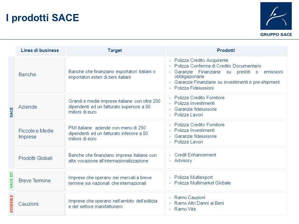 I prodotti SACE Banche Aziende Piccole e Medie Imprese