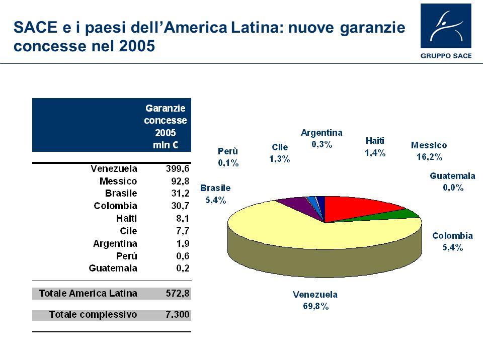 SACE e i paesi dell'America Latina: nuove garanzie concesse nel 2005