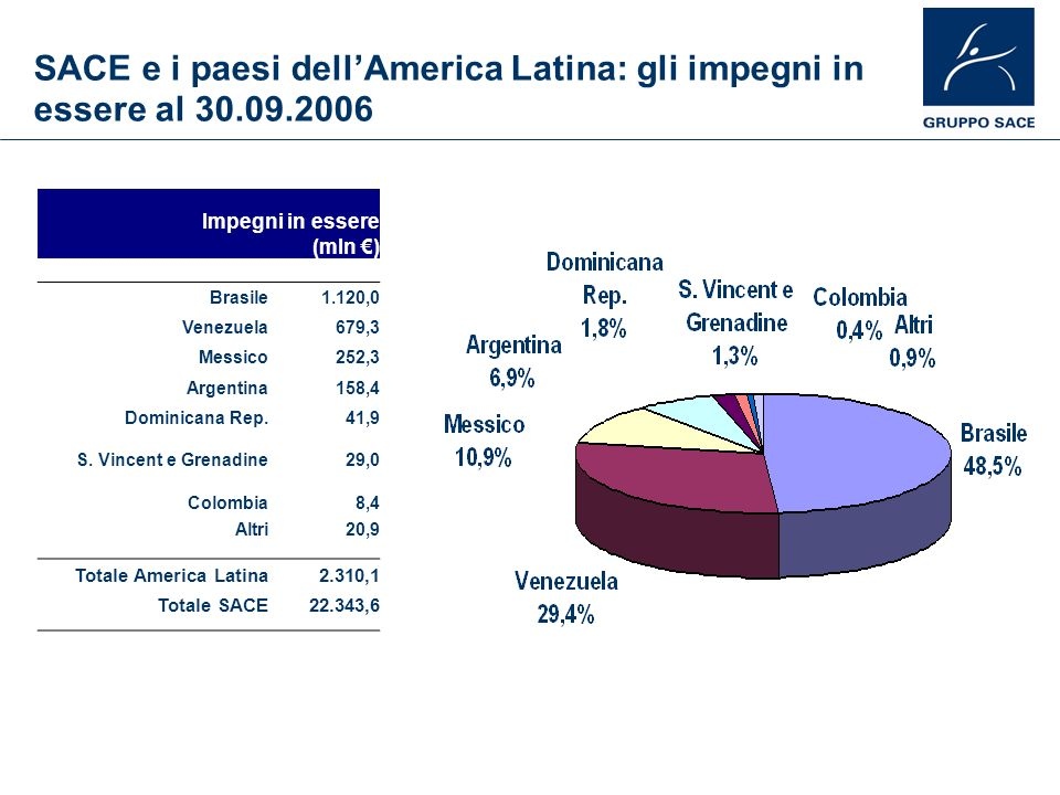 SACE e i paesi dell'America Latina: gli impegni in essere al 30. 09