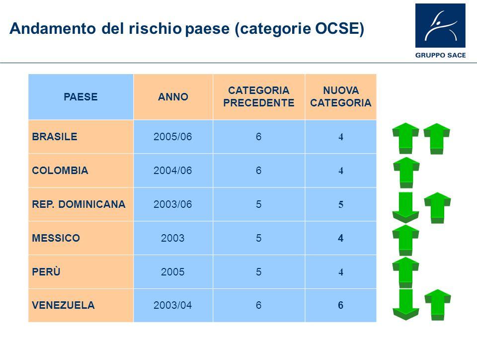 Andamento del rischio paese (categorie OCSE)