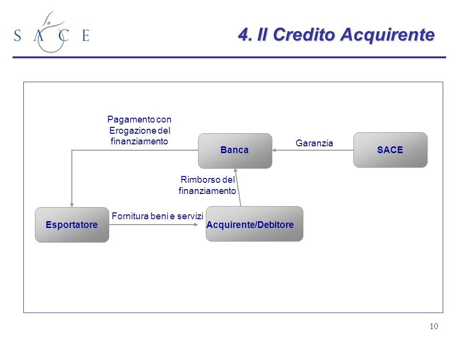 4. Il Credito Acquirente Pagamento con Erogazione del finanziamento