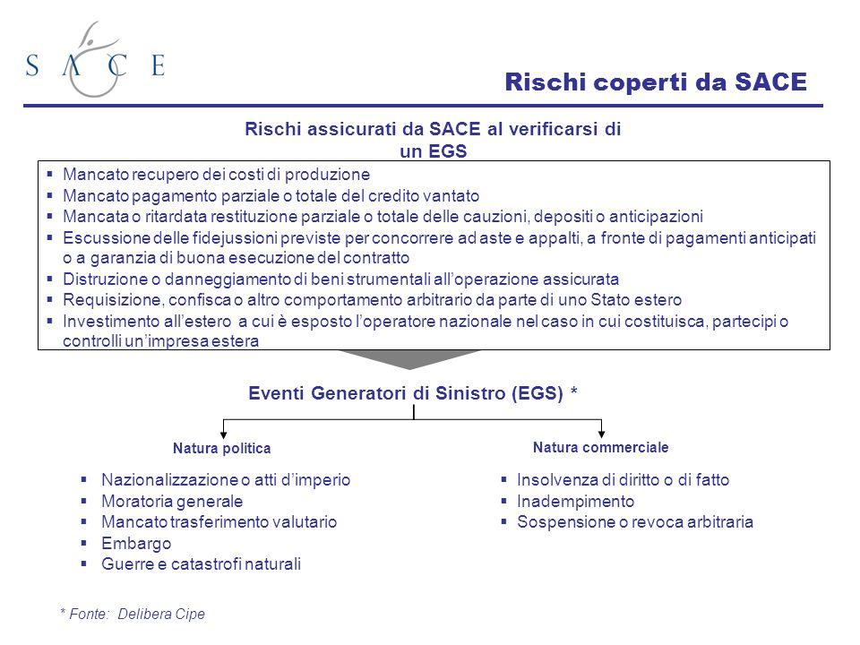 Rischi coperti da SACE Rischi assicurati da SACE al verificarsi di un EGS. Mancato recupero dei costi di produzione.