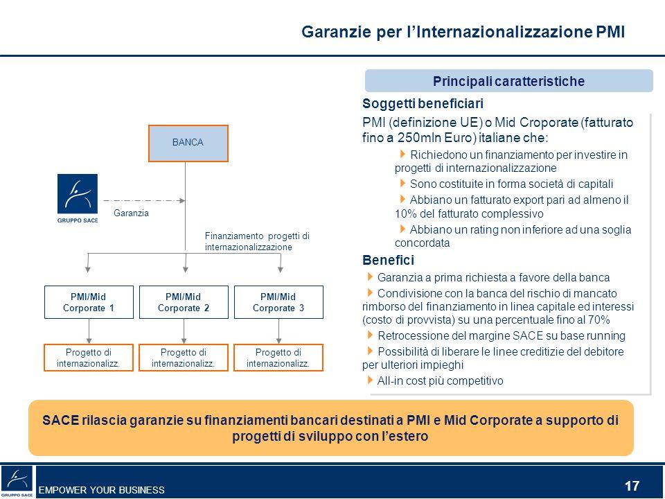 Garanzie per l'Internazionalizzazione PMI