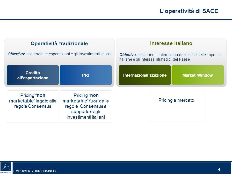 L'operatività di SACE Operatività tradizionale Interesse Italiano
