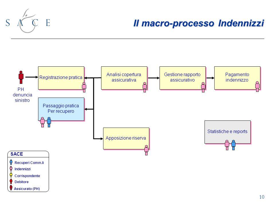 Il macro-processo Indennizzi