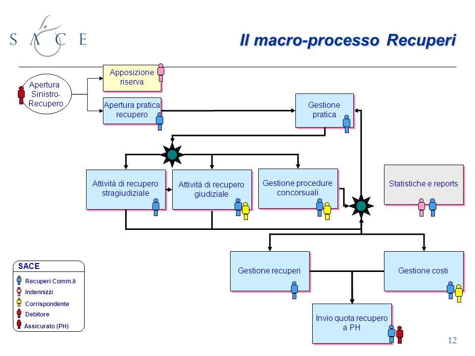 Il macro-processo Recuperi