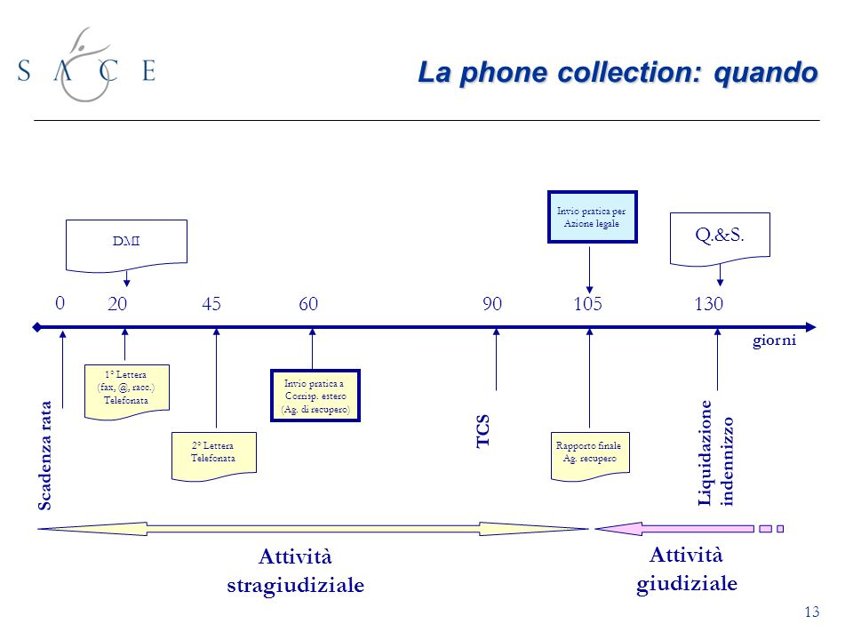 La phone collection: quando