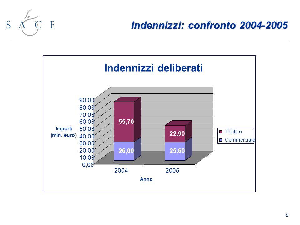 Indennizzi: confronto 2004-2005