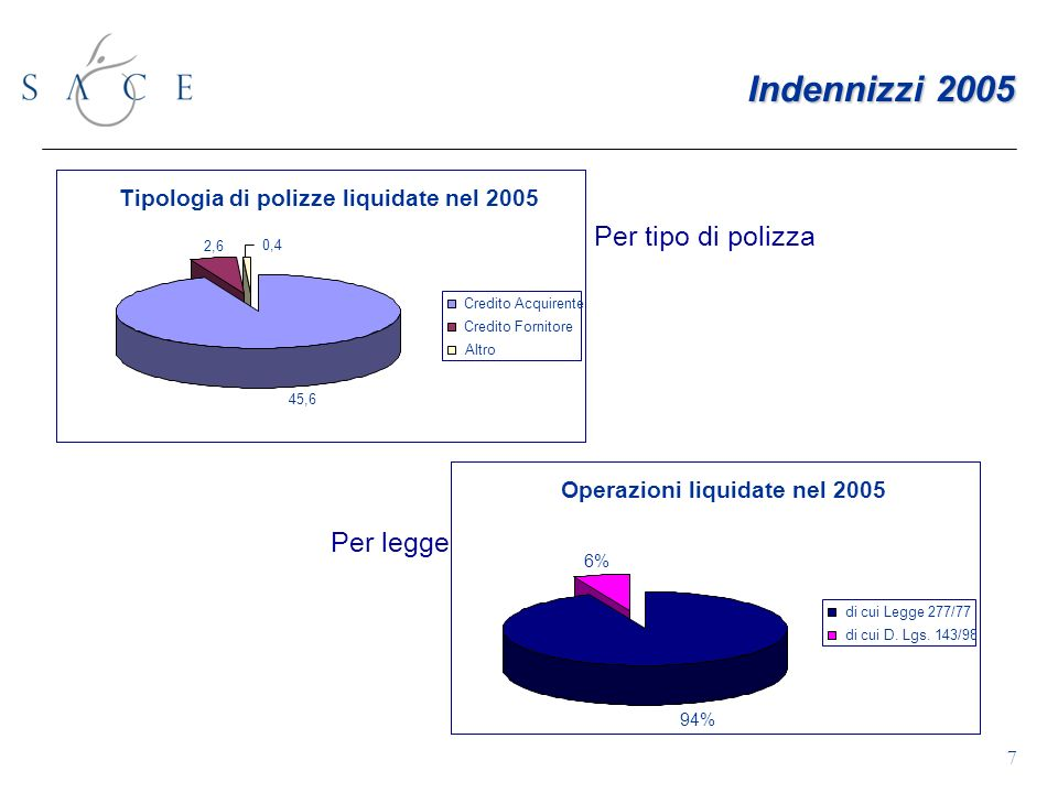 Indennizzi 2005 Per tipo di polizza Per legge