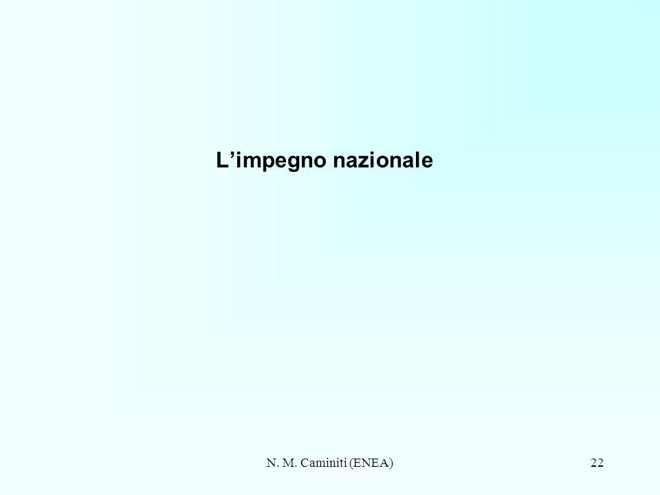 L'impegno nazionale N. M. Caminiti (ENEA)