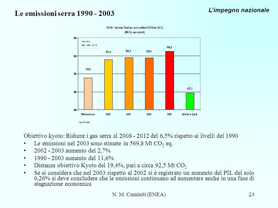 Le emissioni serra 1990 - 2003 L'impegno nazionale