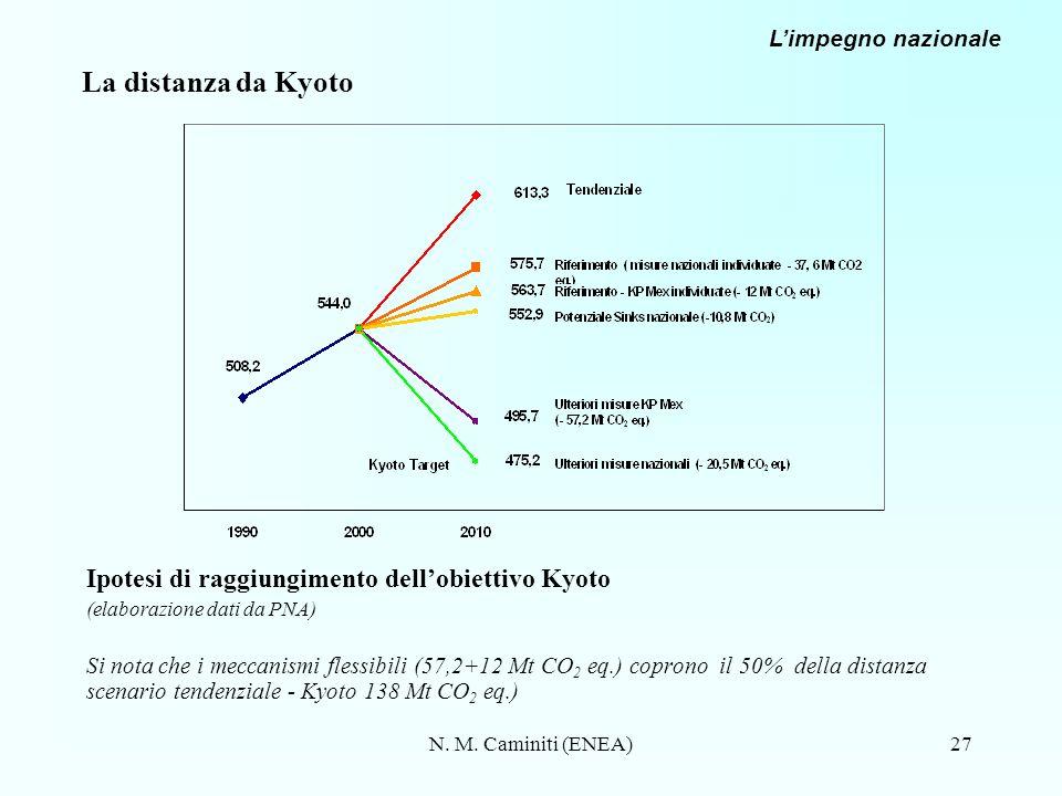 La distanza da Kyoto Ipotesi di raggiungimento dell'obiettivo Kyoto