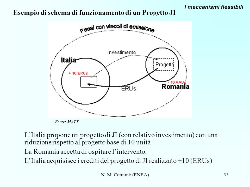 Esempio di schema di funzionamento di un Progetto JI