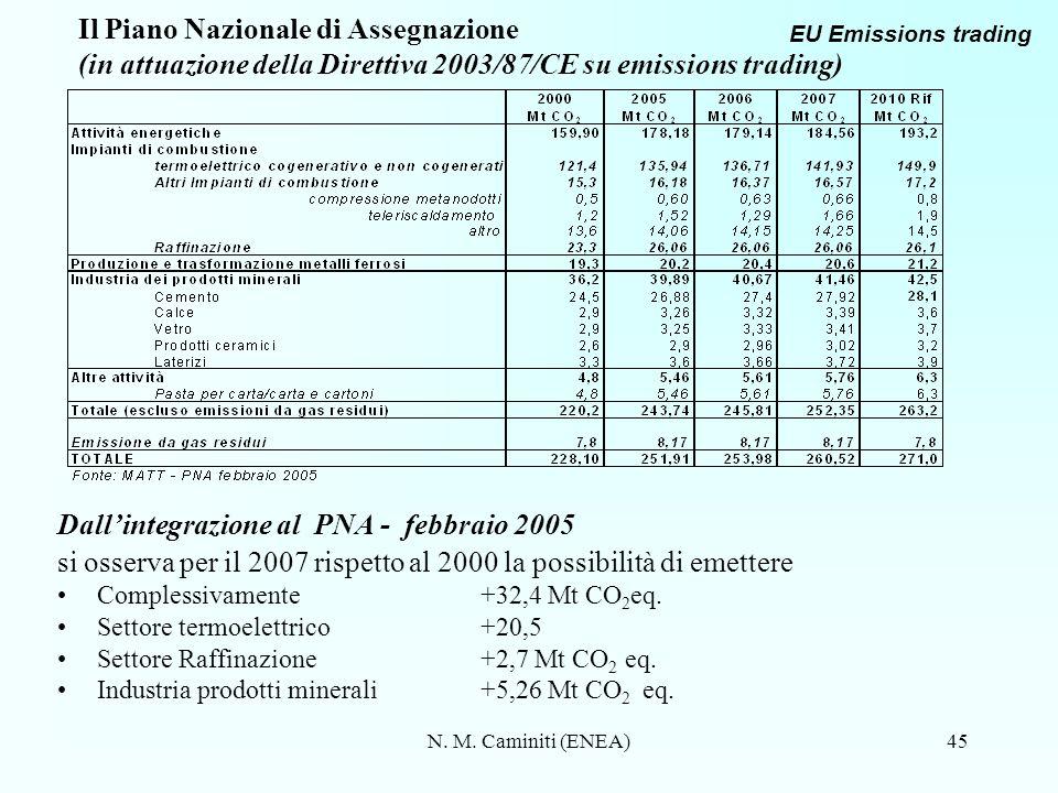 Dall'integrazione al PNA - febbraio 2005