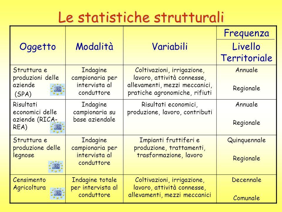 Le statistiche strutturali