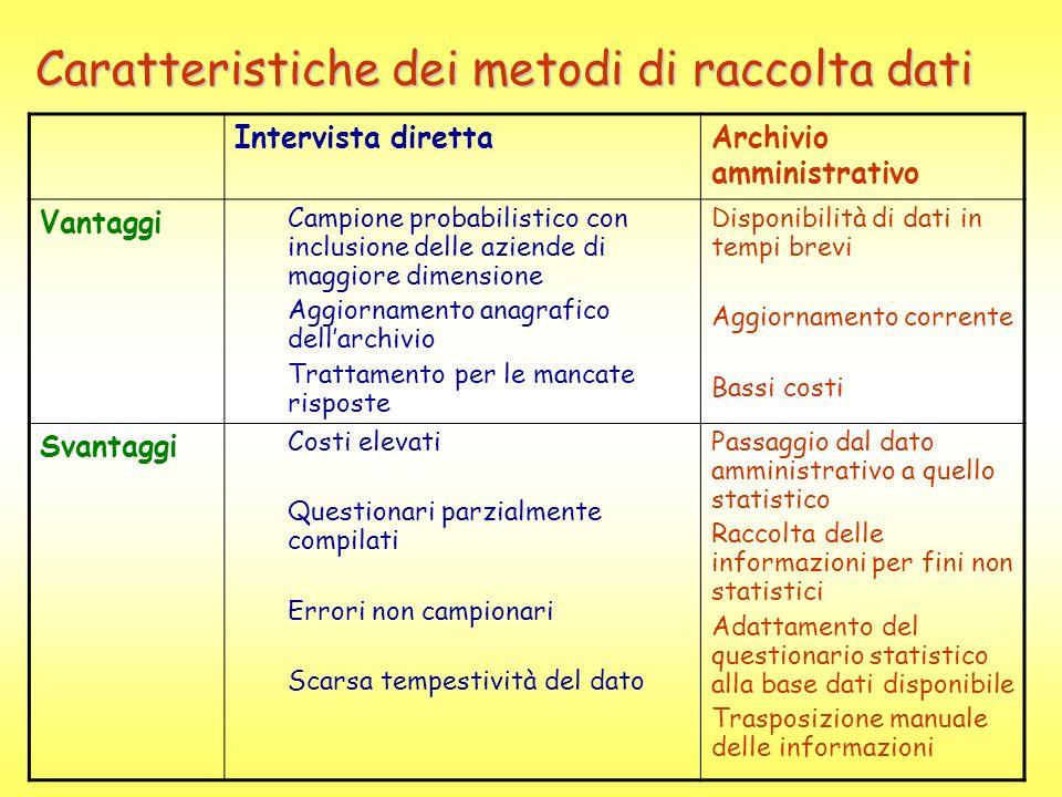 Caratteristiche dei metodi di raccolta dati