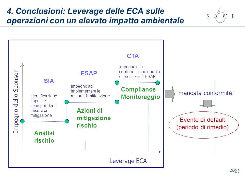4. Conclusioni: Leverage delle ECA sulle operazioni con un elevato impatto ambientale