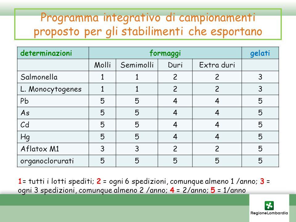 Programma integrativo di campionamenti proposto per gli stabilimenti che esportano