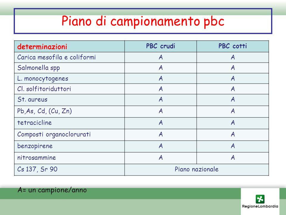 Piano di campionamento pbc