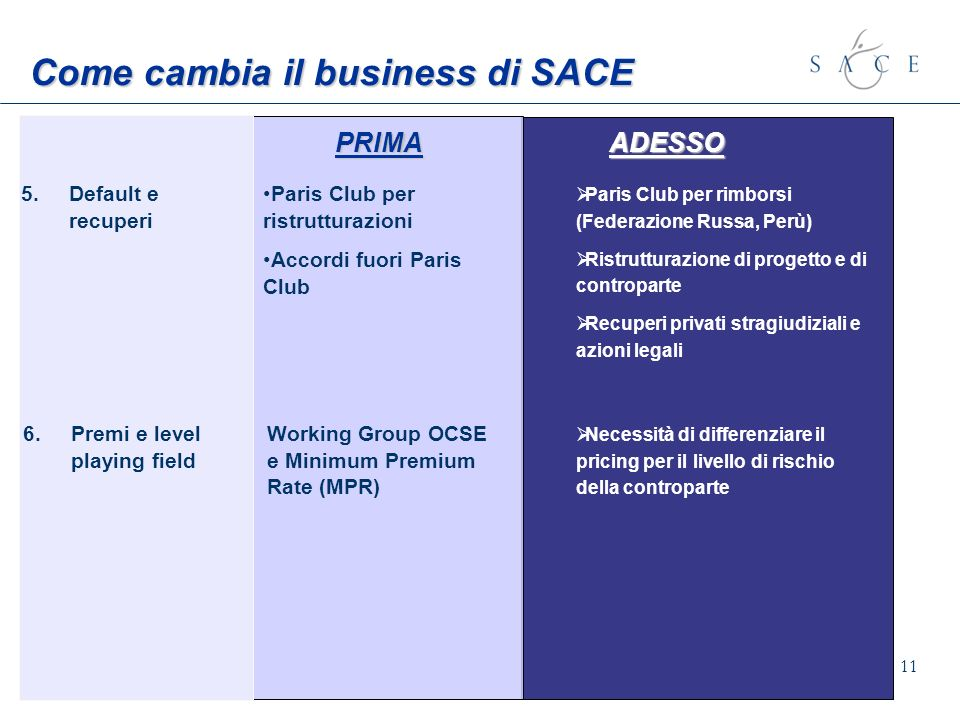 Come cambia il business di SACE