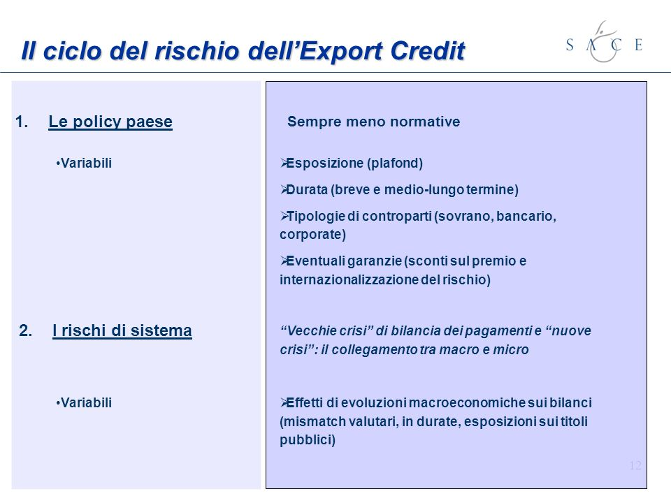 Il ciclo del rischio dell'Export Credit