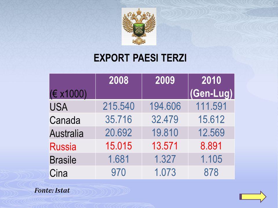EXPORT PAESI TERZI (€ x1000) 2008 2009 2010 (Gen-Lug) USA 215.540