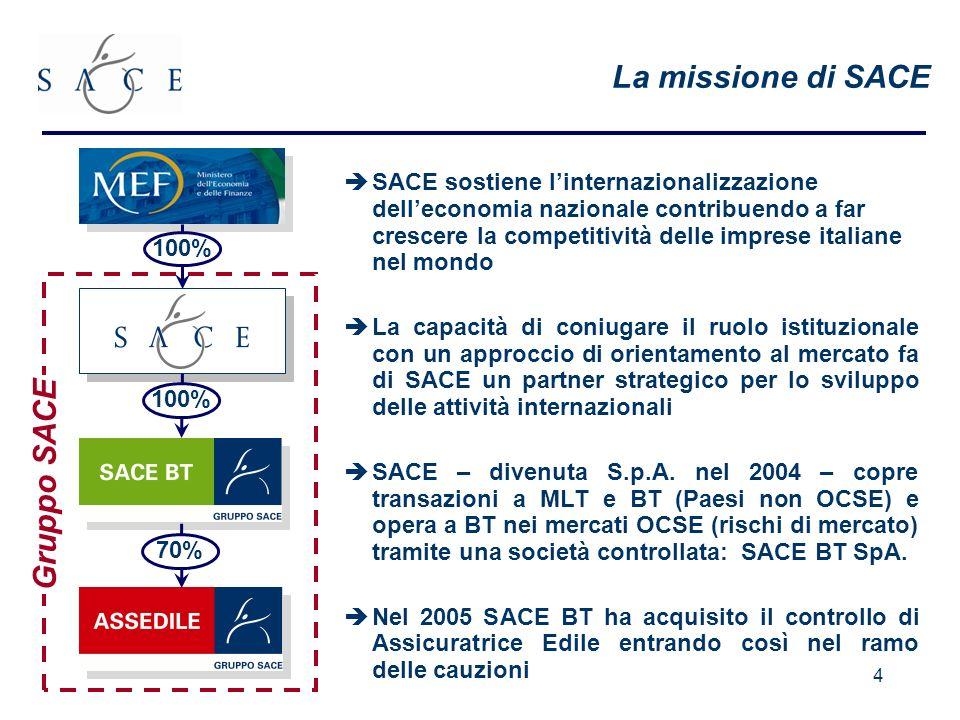 La missione di SACE Gruppo SACE