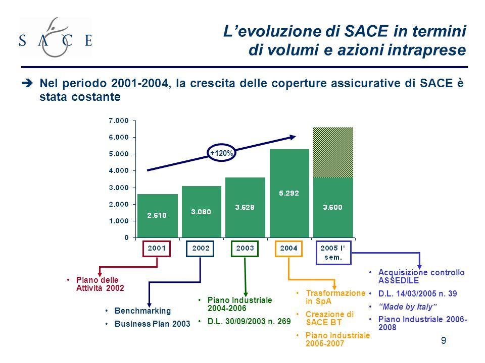 L'evoluzione di SACE in termini di volumi e azioni intraprese