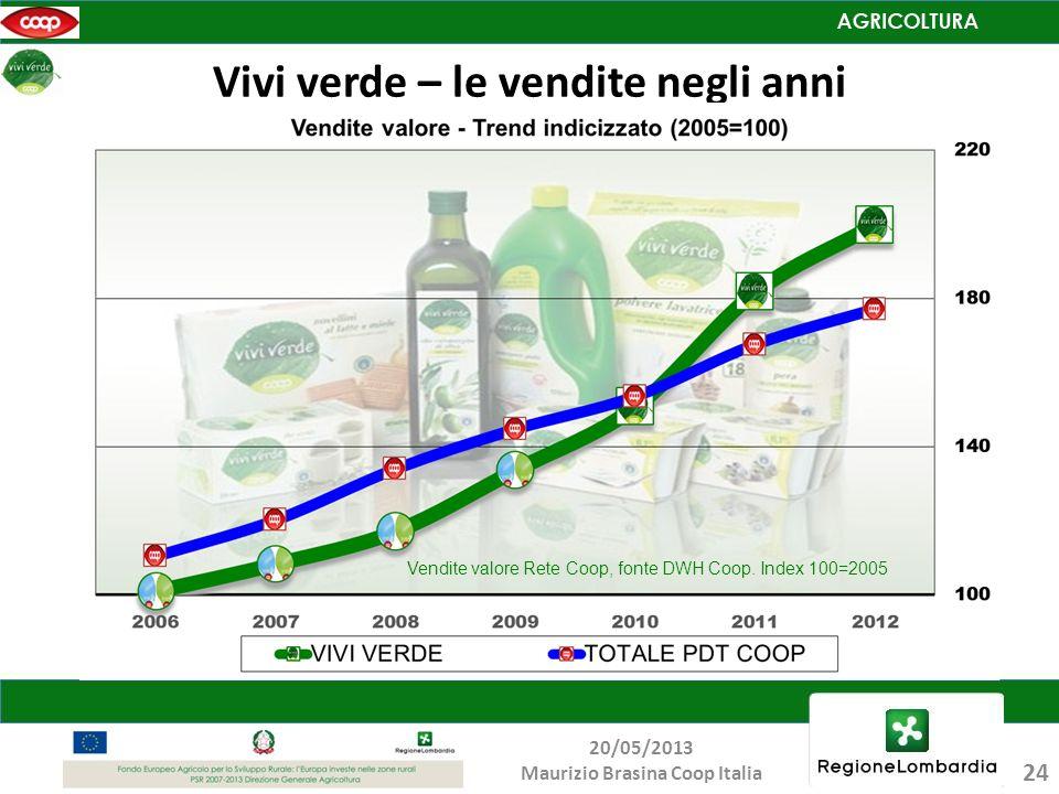 Vivi verde – le vendite negli anni
