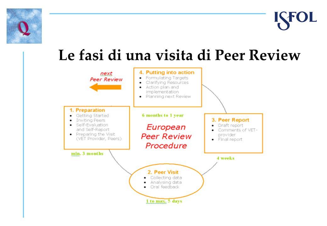 Le fasi di una visita di Peer Review