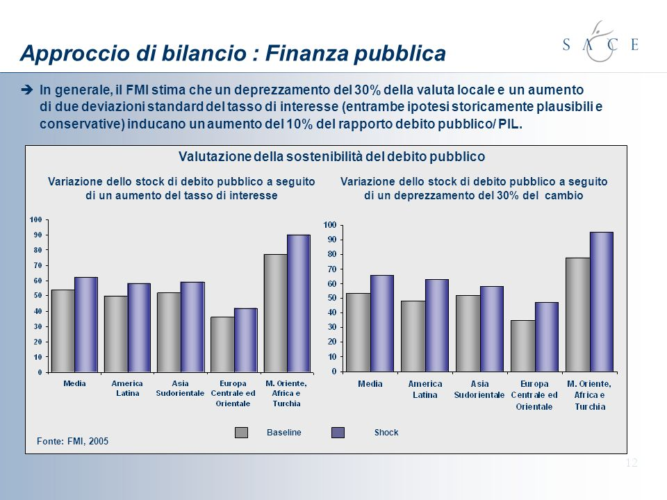Approccio di bilancio : Finanza pubblica