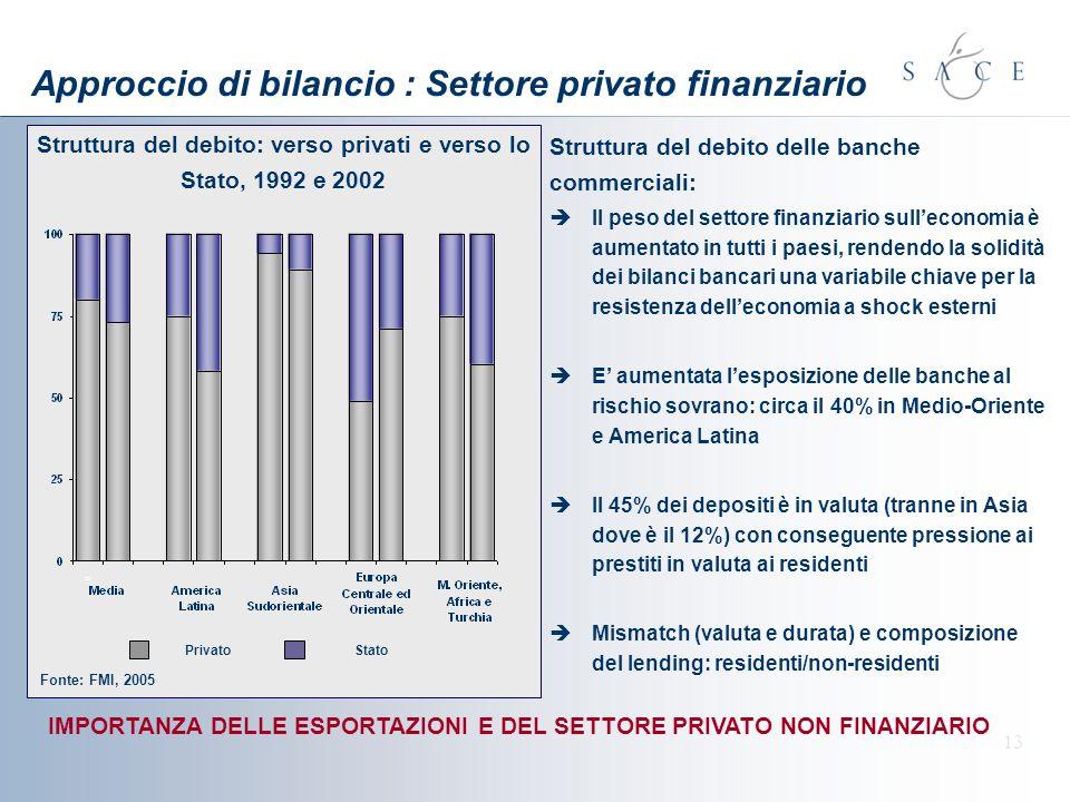 Approccio di bilancio : Settore privato finanziario