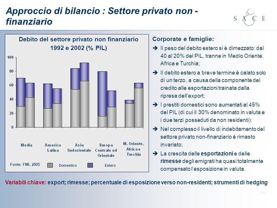 Approccio di bilancio : Settore privato non - finanziario