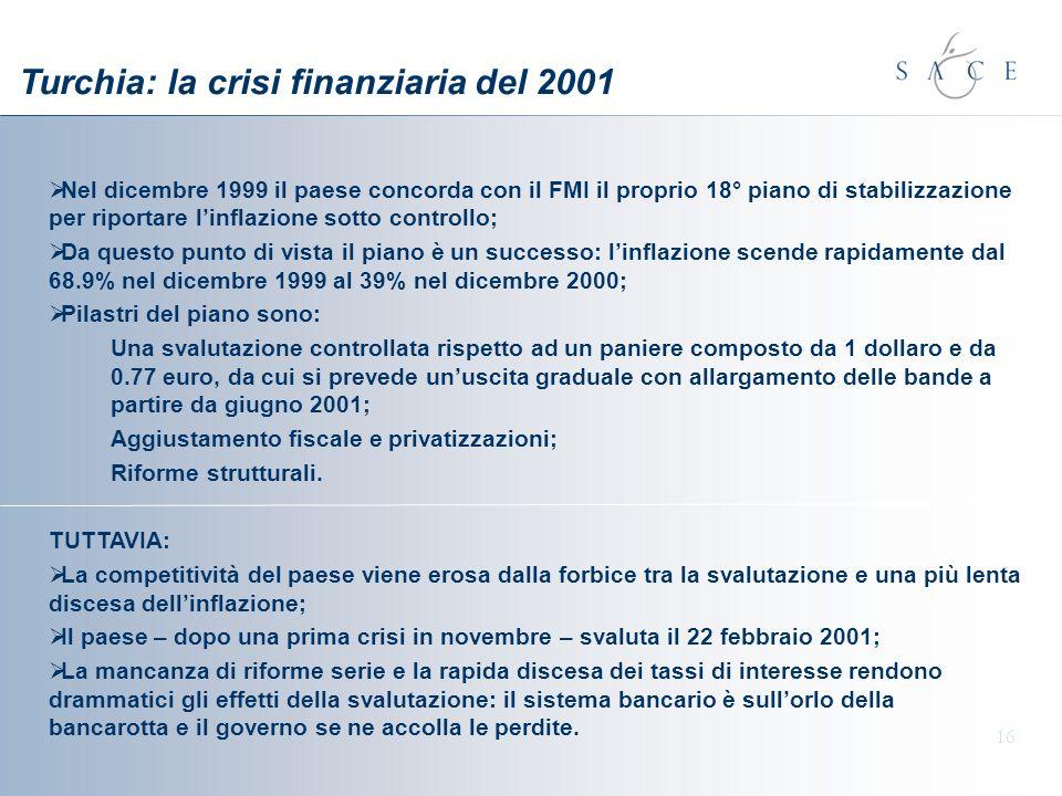 Turchia: la crisi finanziaria del 2001