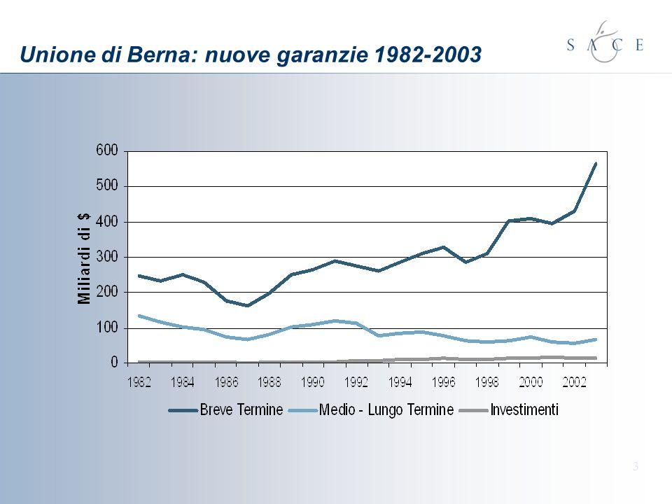 Unione di Berna: nuove garanzie 1982-2003