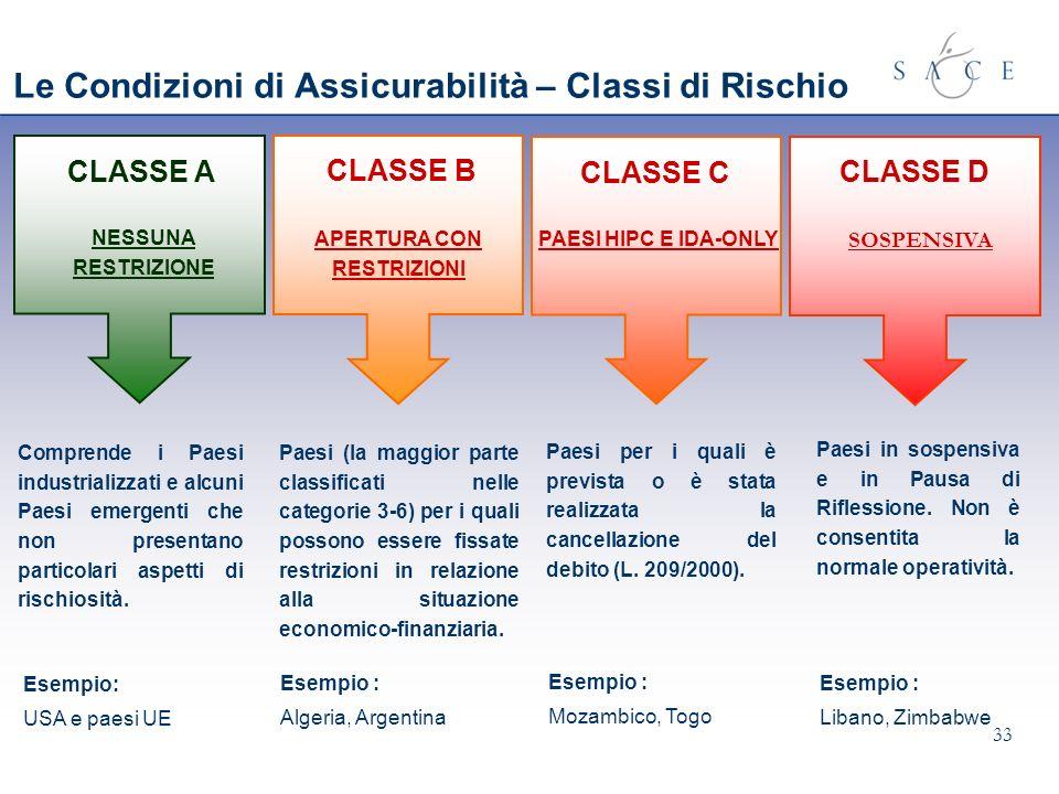 Le Condizioni di Assicurabilità – Classi di Rischio