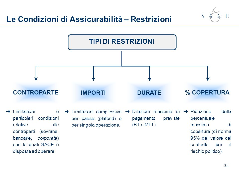 Le Condizioni di Assicurabilità – Restrizioni