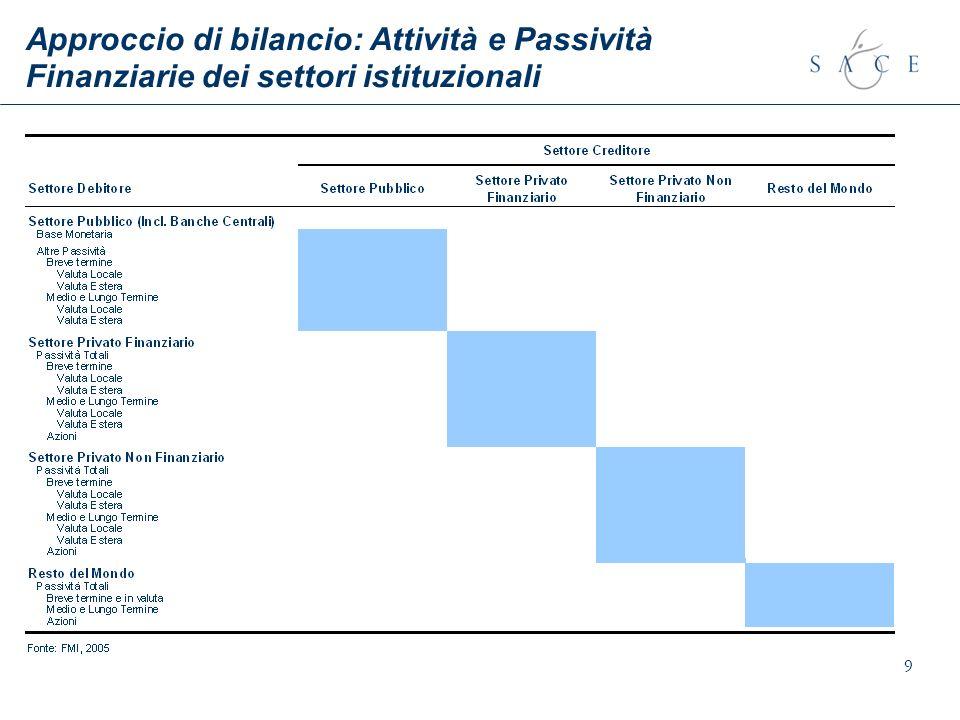 Approccio di bilancio: Attività e Passività Finanziarie dei settori istituzionali